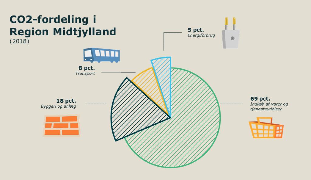 Lagkage-illustration af fordelingen af CO2-aftryk fra Region Midtjyllands aktiviteter. Illustration: Region Midtjylland