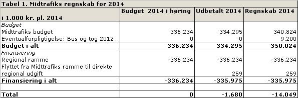 jyske bank budgetskema