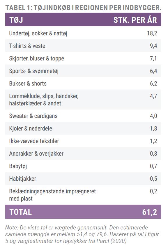 Figur fra analysens side 12. Oversigt over tøjindkøb i regionen pr. indbygger.