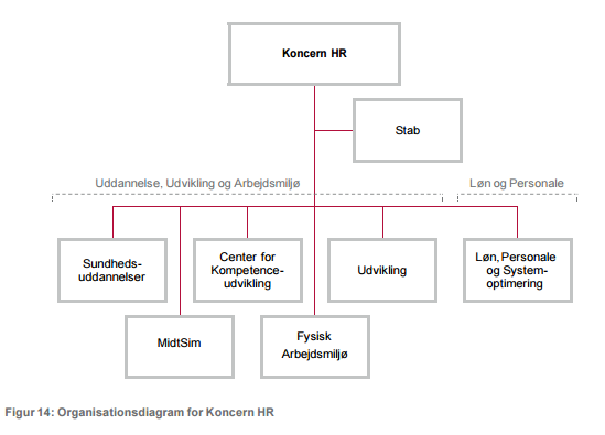 Organisationsdiagram - Koncern HR