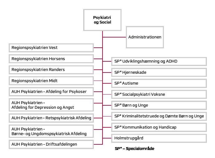 Psykiatri og Socials organisationsdiagram.