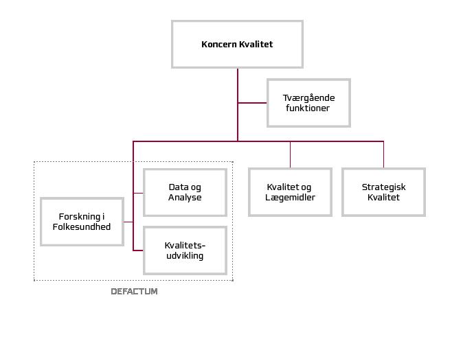 Koncern Kvalitets organisationsdiagram.