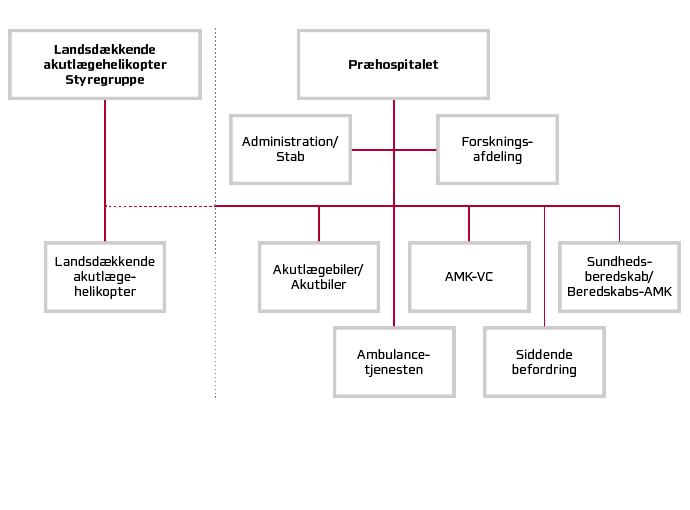 Præhospitalets organisationsdiagram