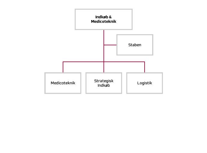 Indkøb og Medicotekniks organisationsdiagram.