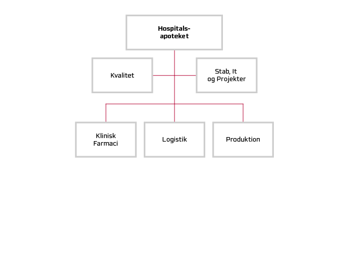 Hospitalsapotekets organisationsdiagram.