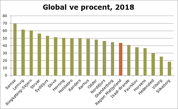 Global ve procent 2018.png